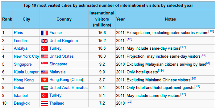 most-visited-cities